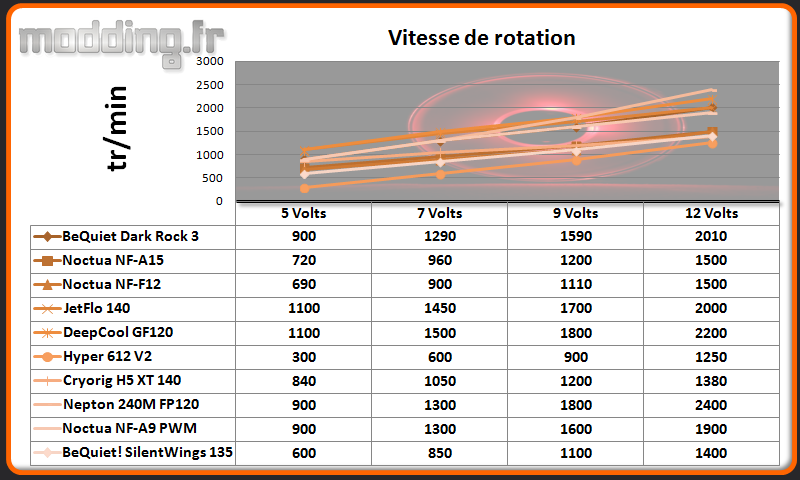 Vitesse de rotation Dark Rock TF