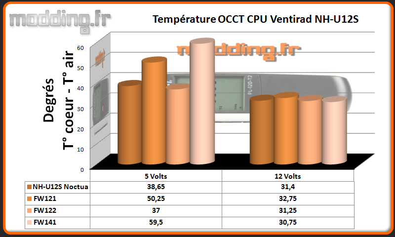 Temperature OCCT CPU 120  Serie FW