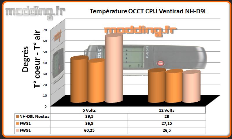 Temperature OCCT CPU 90  Serie FW