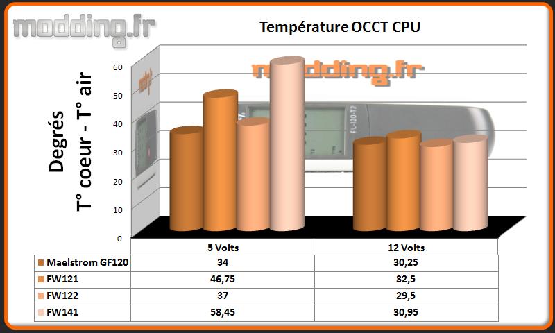 Temperature OCCT CPU AIO  Serie FW