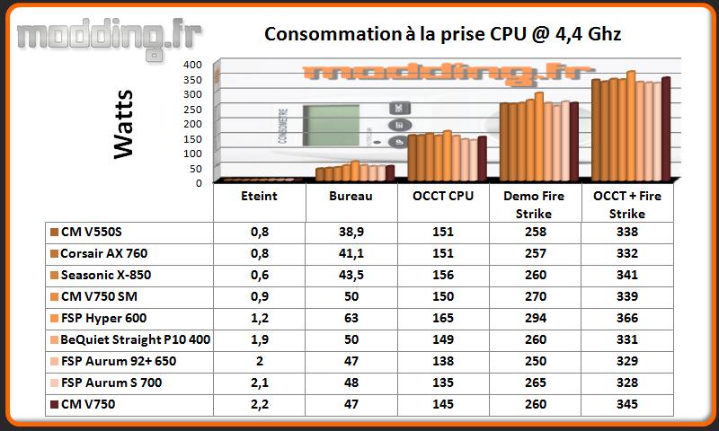 Consommation V750 CPU @ 4.4 Ghz