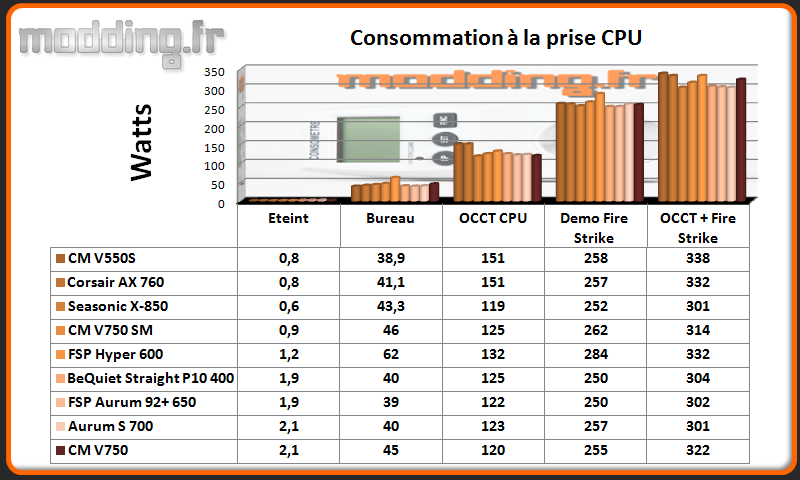 Consommation V750 CPU @ stock