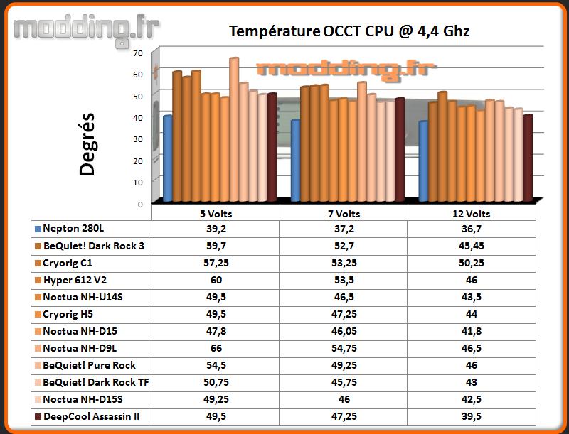 Temperature OCCT CPU @ 4.4 Ghz Ventirad