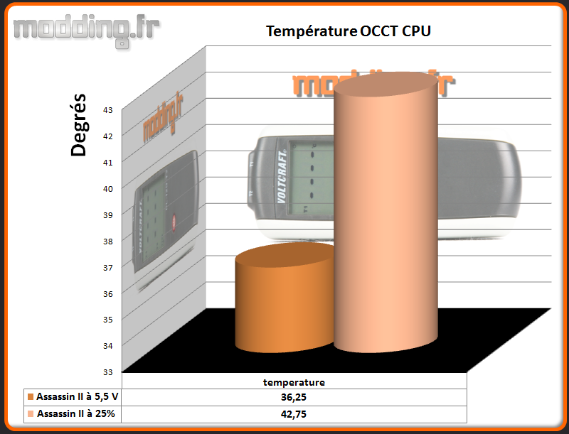 Temperature OCCT CPU  Assassin II comparatif