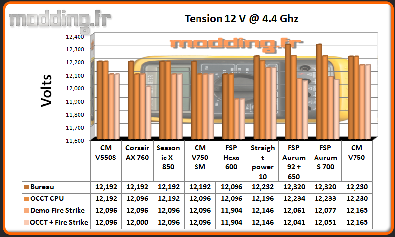 Tension V750 12 Volt CPU @ 4.4 Ghz