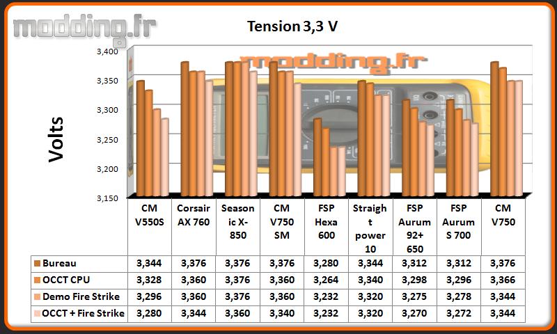 Tension V750 3.3 Volt