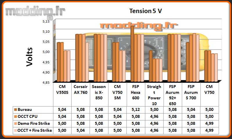 Tension V750 5 Volt
