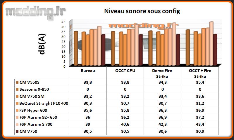 dB (A) V750 sous config