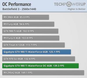 GeForce-GTX-980-Ti-WaterForce-OC-Performance
