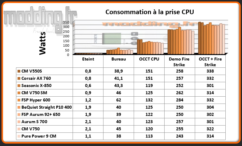 Consommation Alimentation CPU @ stock
