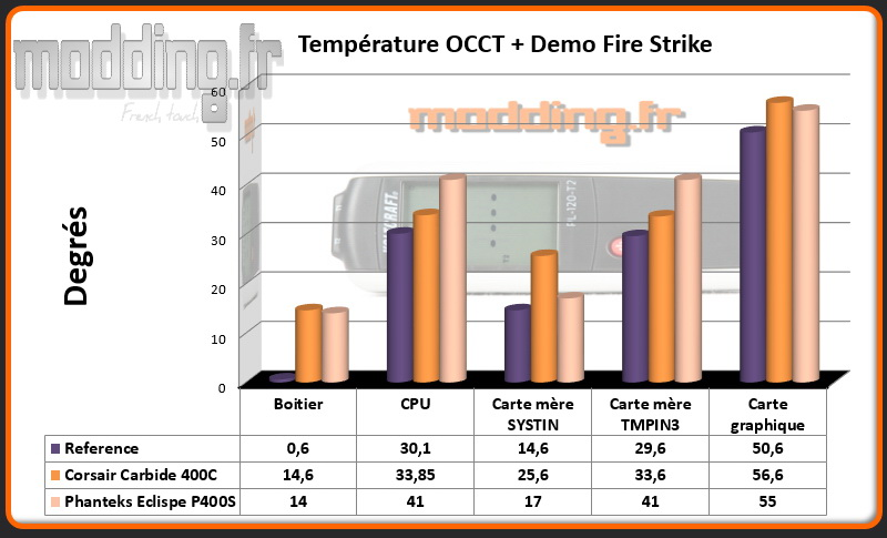 T° OCCT+Fire Strike Eclipse P400S - Comparatif