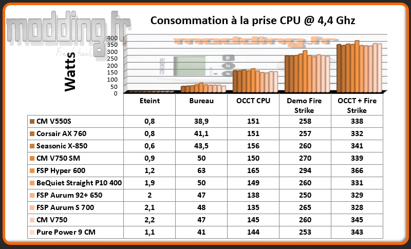 Consommation Alimentation CPU @ 4.4 Ghz