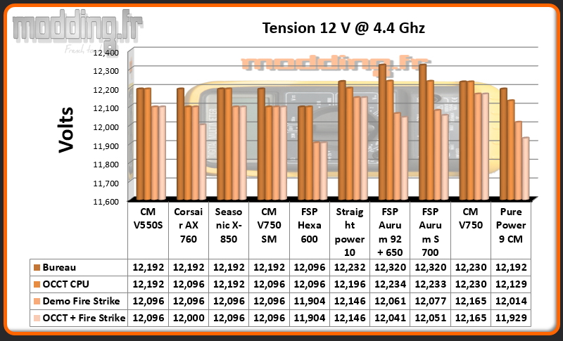 Tension Alimentation 12 Volt CPU @ 4.4 Ghz