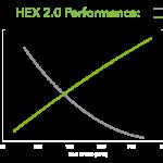Hex2.0_Performance_Graph