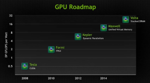 NVIDIA-GPU-Roadmap-635x354