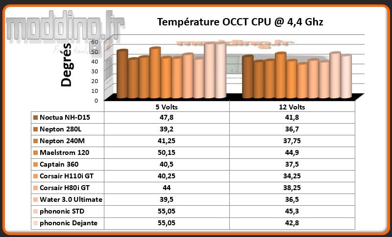Temperature OCCT CPU @ 4.4 Ghz AIO HEX 2.0