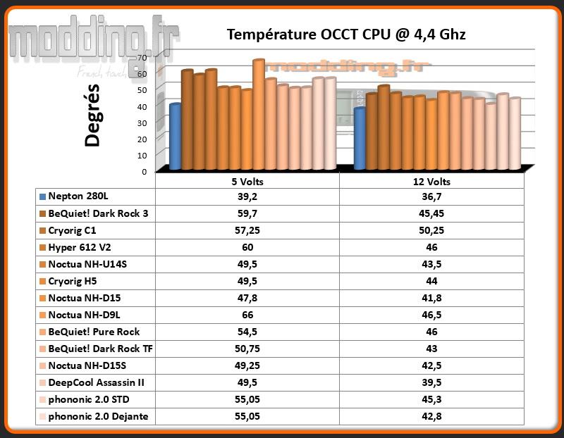 Temperature OCCT CPU @ 4.4 Ghz Ventirad HEX 2.0
