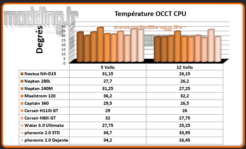 Temperature OCCT CPU AIO HEX 2.0