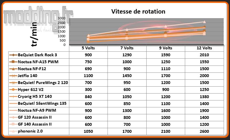 Vitesse de rotation Ventirad HEX 2.0
