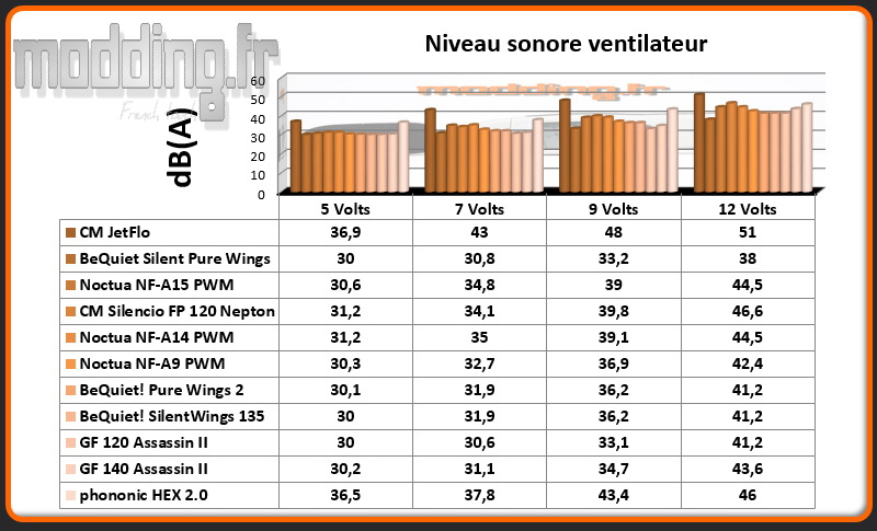 dB(A) Ventilateur HEX 2.0