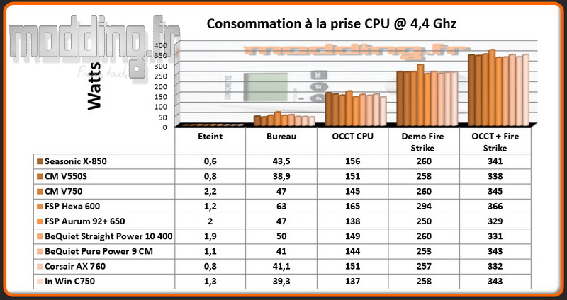 consommation-c-750-cpu-4-4-ghz