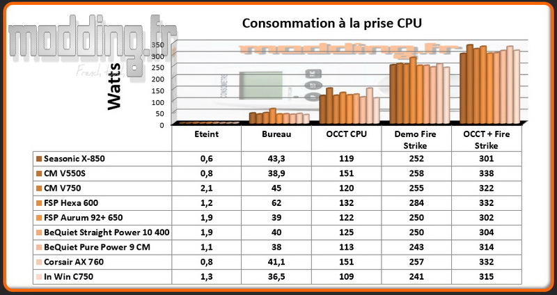 consommation-c-750-cpu-stock