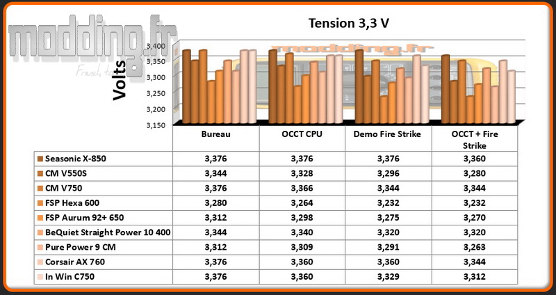 tension-c-750-3-3-volt