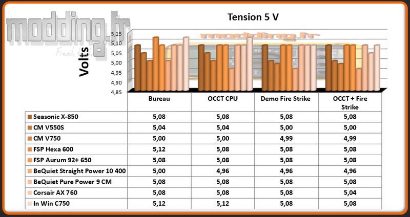 tension-c-750-5-volt