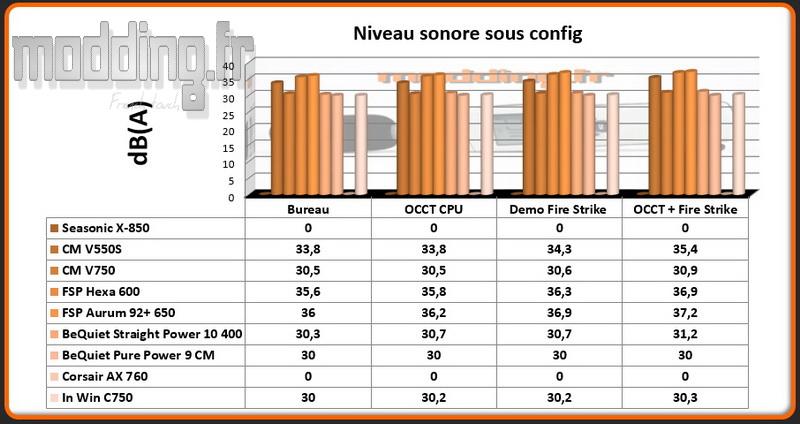 db-a-c-750-sous-config