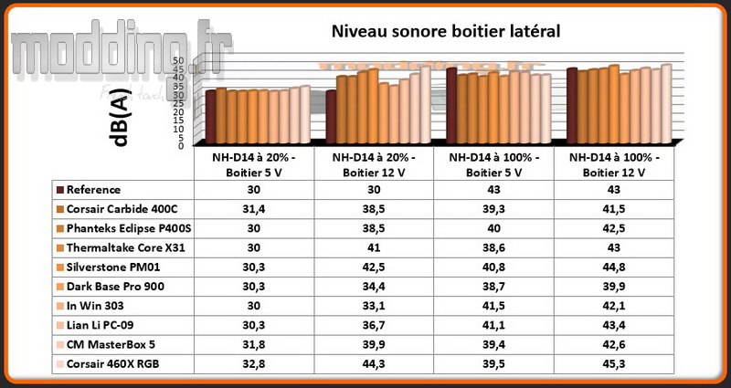 niveau-sonore-460x-lateral