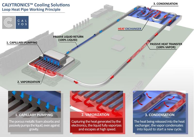loop-heat-pipe-working