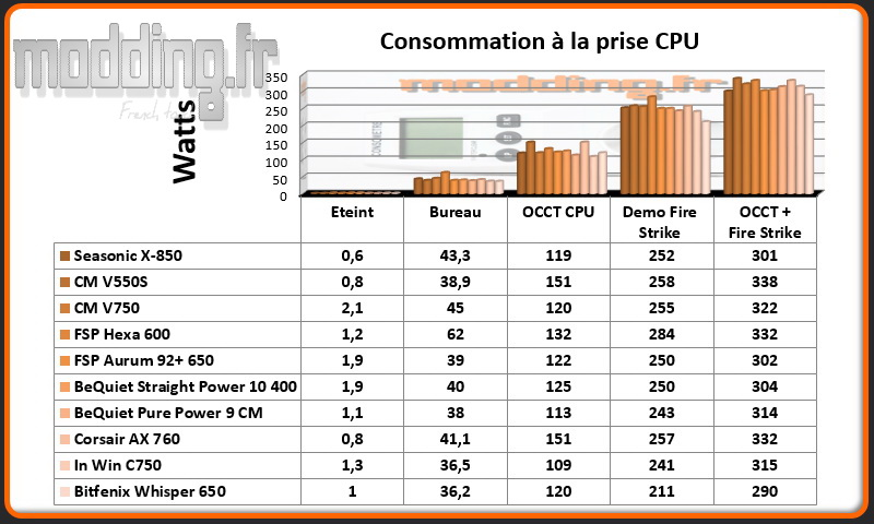 Consommation Whisper CPU @ stock
