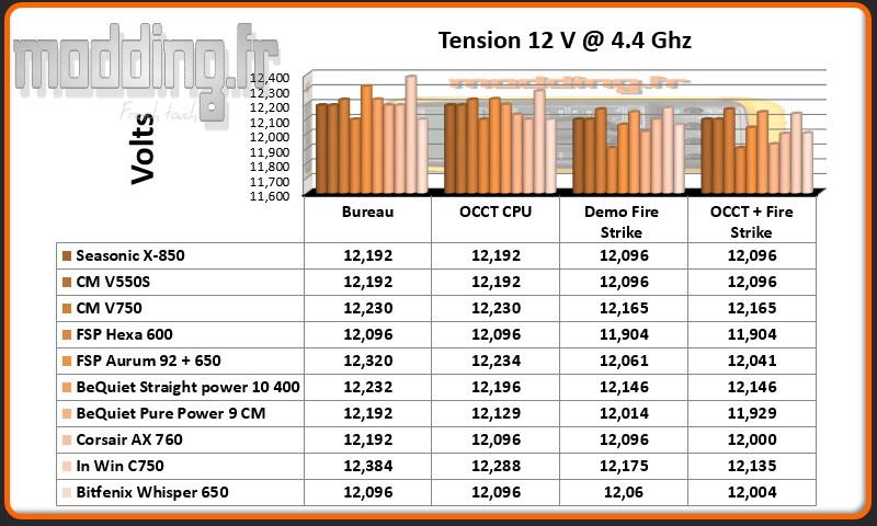 Tension Whisper 12 Volt CPU @ 4.4 Ghz