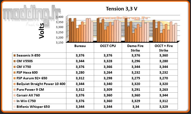 Tension Whisper 3.3 Volt