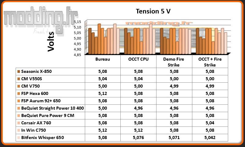 Tension Whisper 5 Volt