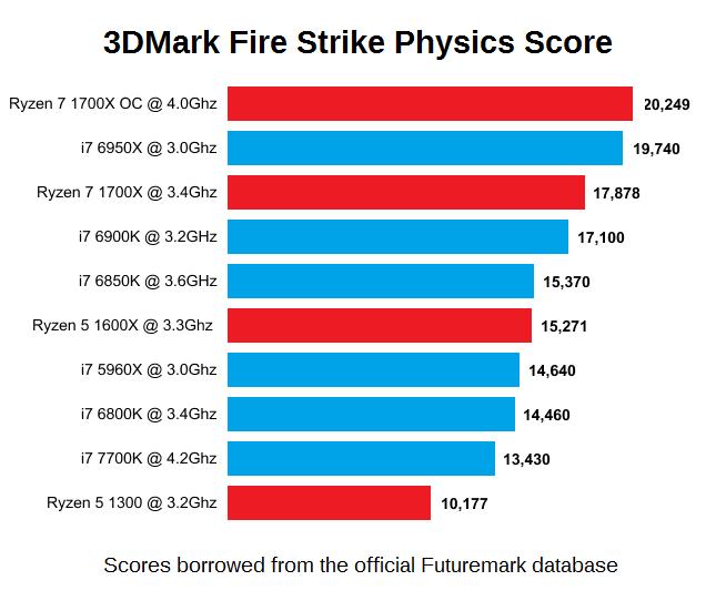 AMD-Ryzen-3DMak-Fire-Strike-Physics-Score