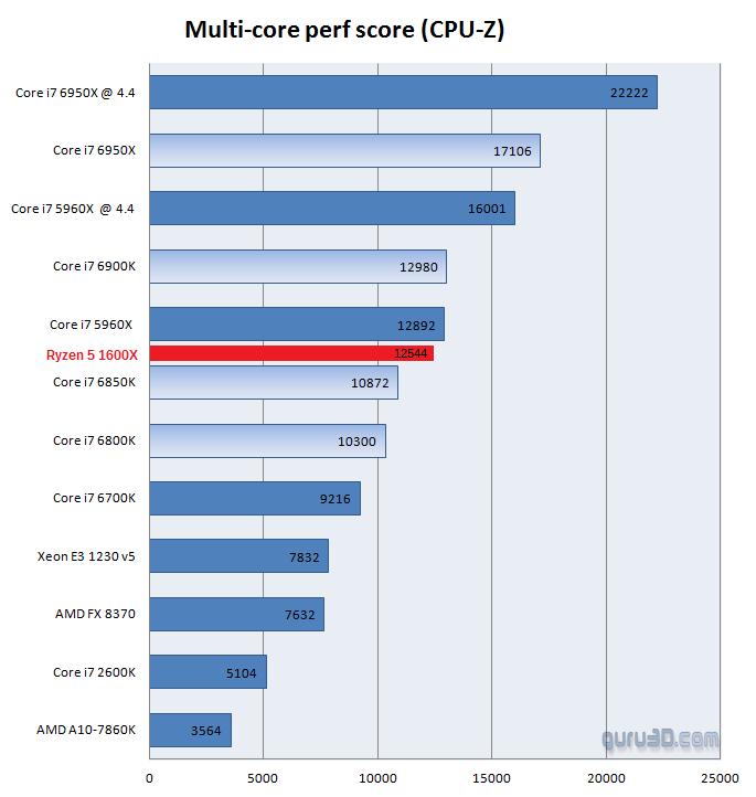 AMD-Ryzen-5-1600X-Multi-Core-CPU-Z-Benchmark