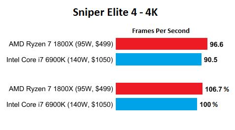 AMD-Ryzen-7-1800X-vs-Intel-Core-i7-6900K-gaming-performance
