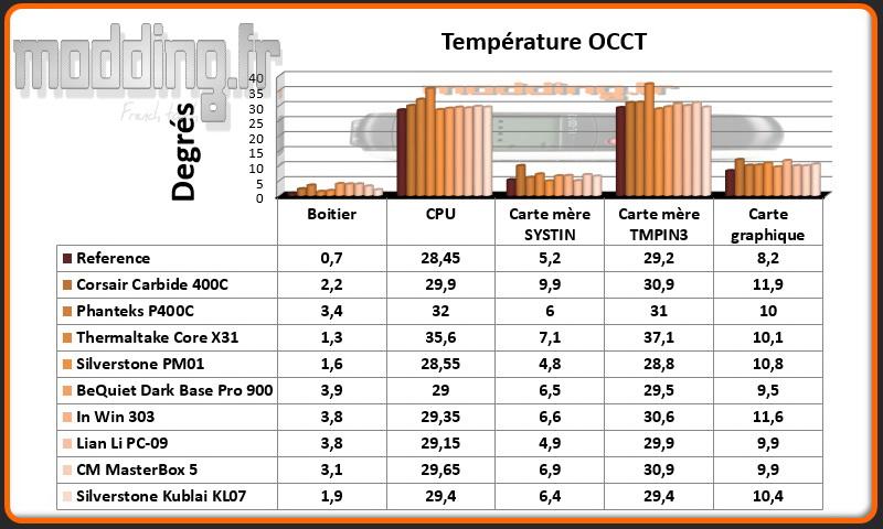 T° OCCT Kublai KL07 - Comparatif