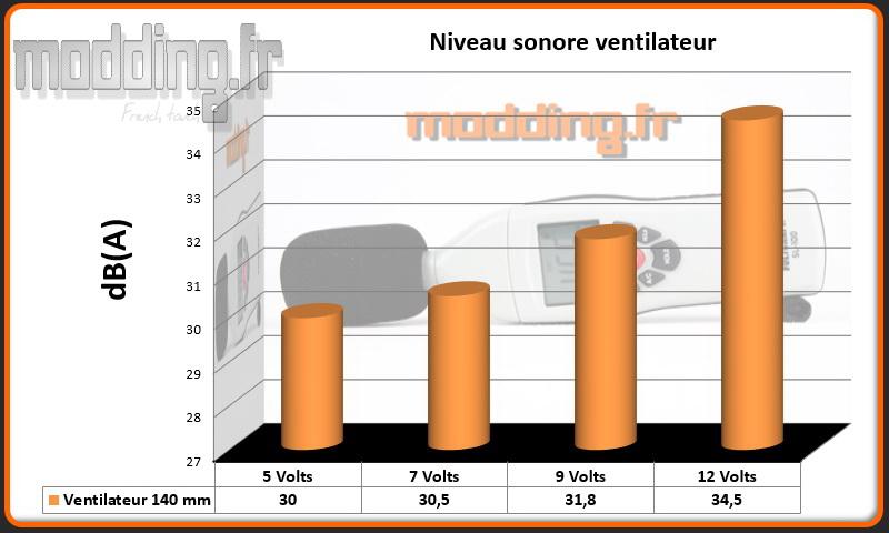 dB(A) 1 ventilateur Kublai KL07