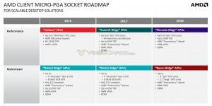 AMD-Zen2-Pinnacle-Ridge