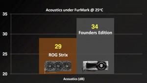 ASUS-STRIX-GTX-1080-TI-noise-1000x562