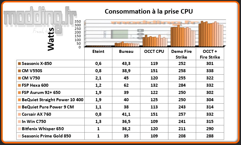 Consommation Prime Gold CPU @ stock