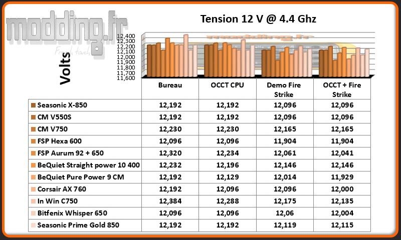 Tension Prime Gold 12 Volt CPU @ 4.4 Ghz