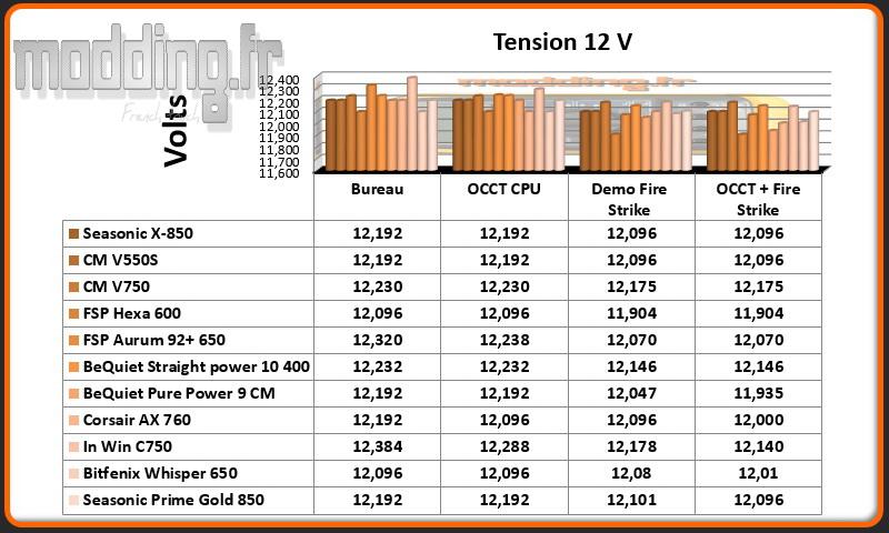 Tension Prime Gold 12 Volt