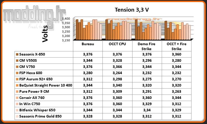 Tension Prime Gold 3.3 Volt