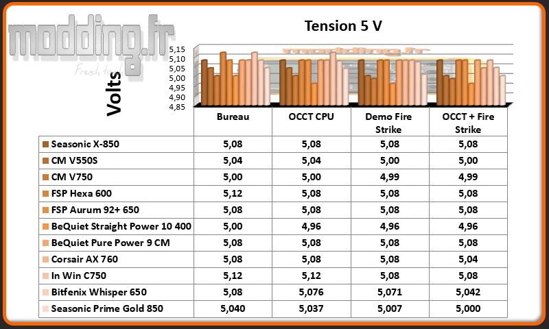 Tension Prime Gold 5 Volt