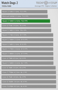 AMD-Ryzen-3-1300X-vs-Ryzen-3-1200-vs-Core-i3-10