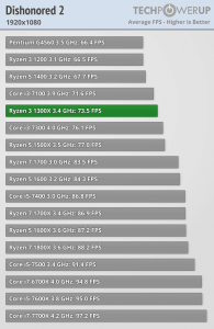 AMD-Ryzen-3-1300X-vs-Ryzen-3-1200-vs-Core-i3-3