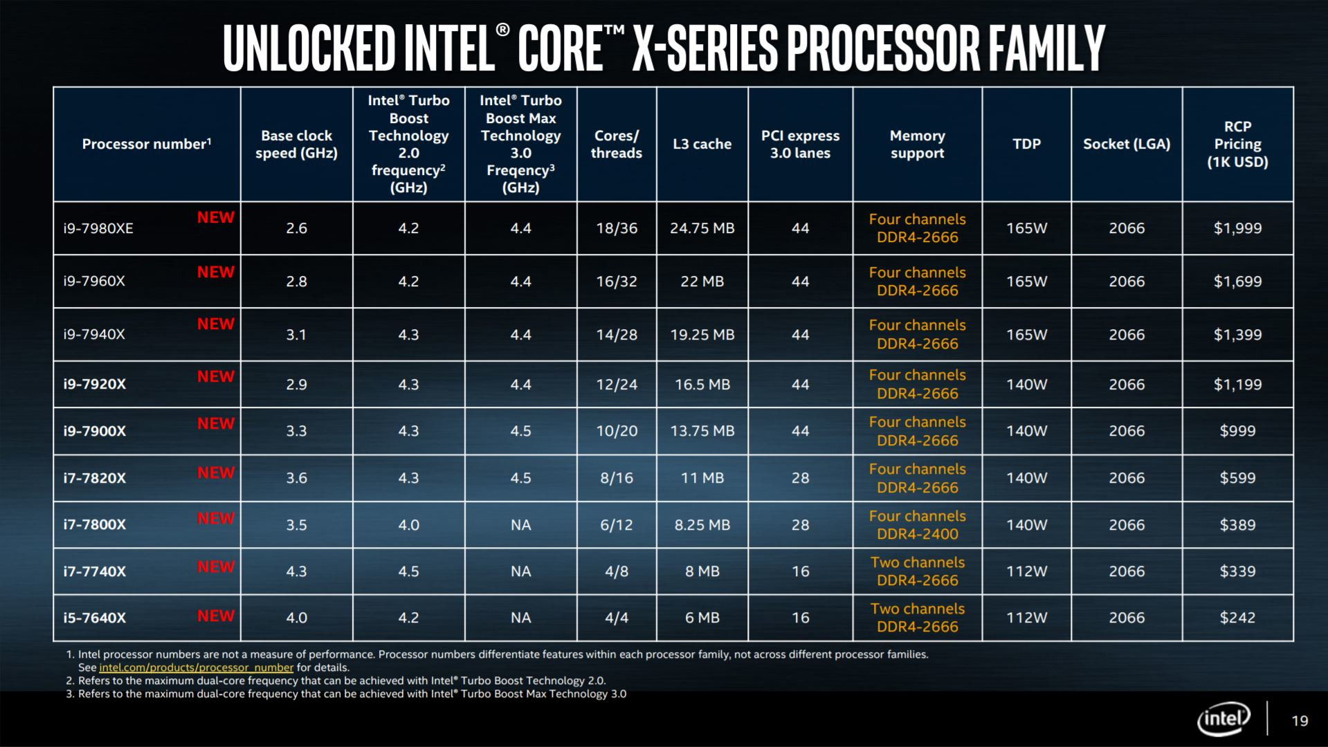 Intel-Core-i9-7980XE-Core-i9-7960X-Core-i9-7940X-y-Core-i9-7920X